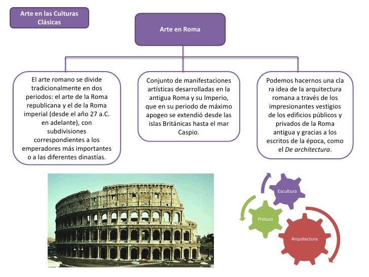 Arte en las Culturas      Clásicas                                      Arte en Roma   El arte romano se divide      Conju...