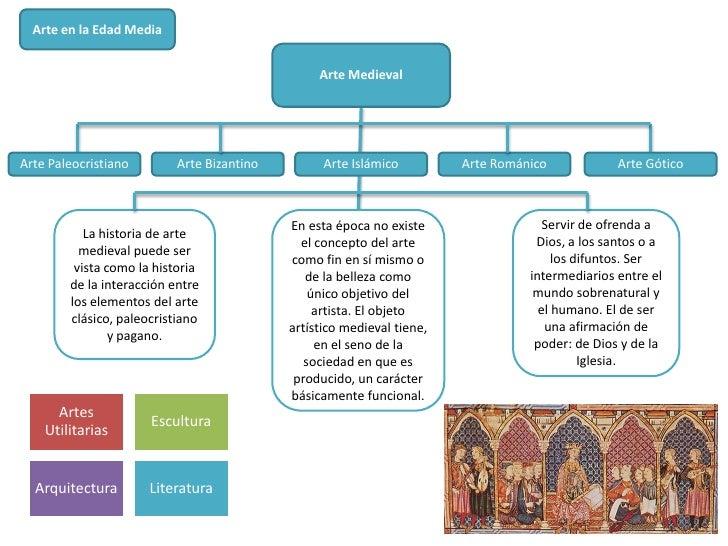 Arte en la Edad Media                                                 Arte MedievalArte Paleocristiano        Arte Bizanti...