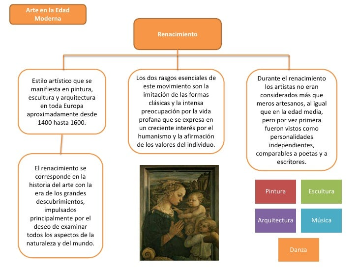 Arte en la Edad   Moderna                                   Renacimiento  Estilo artístico que se   Los dos rasgos esencia...