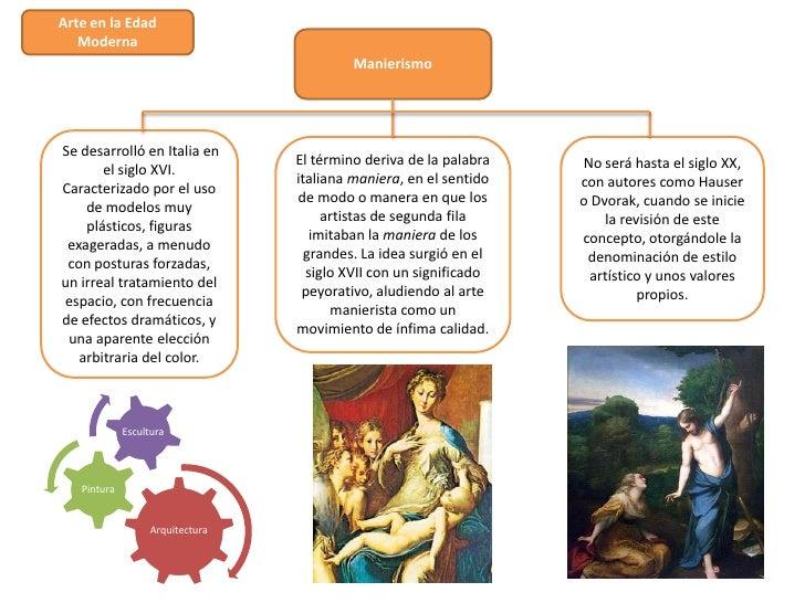 Arte en la Edad   Moderna                                          ManierismoSe desarrolló en Italia en                   ...