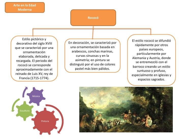 Arte en la Edad   Moderna                                                Rococó       Estilo pictórico y                  ...