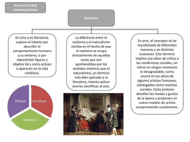 Arte en la EdadContemporánea                                      Realismo  En arte y en literatura,       La diferencia e...