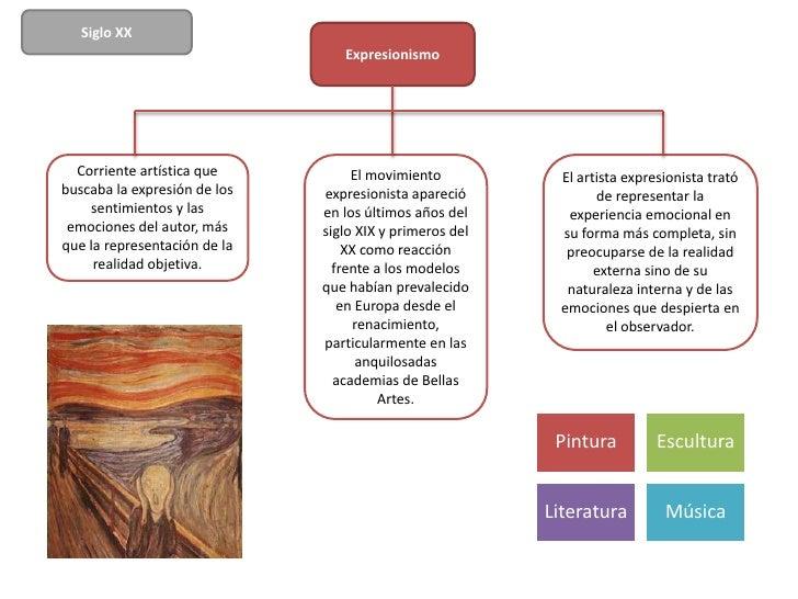 Siglo XX                                 Expresionismo  Corriente artística que          El movimiento           El artist...