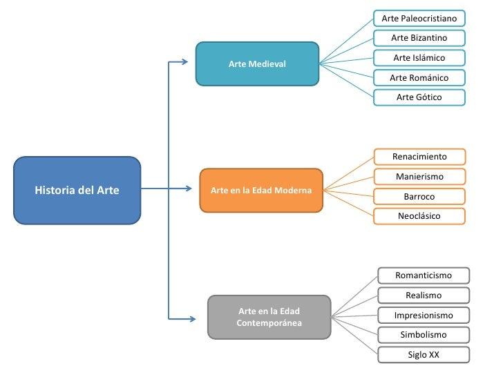 Mapa conceptual historia del arte for Estilo literario contemporaneo