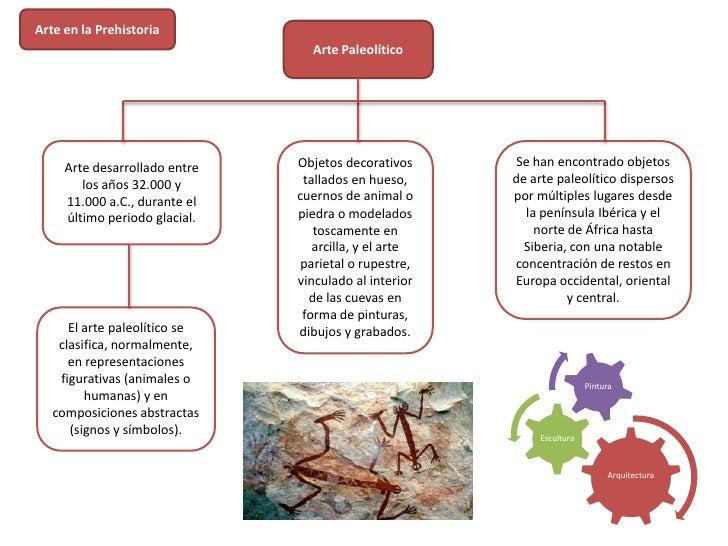 Arte en la Prehistoria                                 Arte Paleolítico     Arte desarrollado entre   Objetos decorativos ...