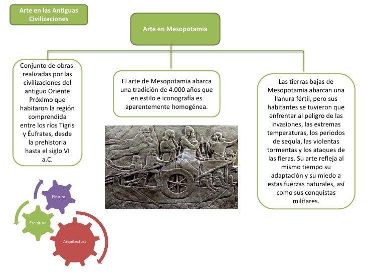 Arte en las Antiguas   Civilizaciones                                          Arte en MesopotamiaConjunto de obras realiz...