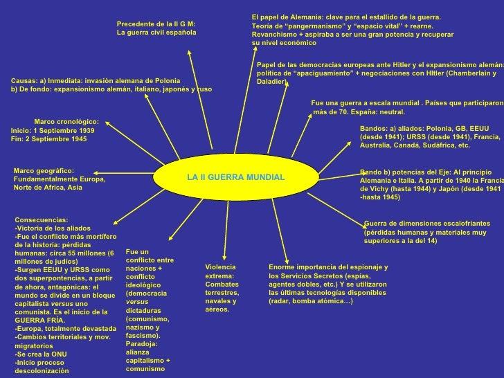 LA II GUERRA MUNDIAL Marco geográfico: Fundamentalmente Europa, Norte de Africa, Asia Marco cronológico: Inicio: 1 Septiem...