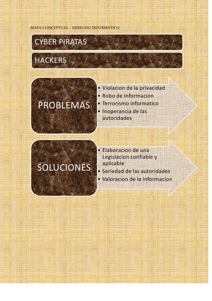 MAPA CONCEPTUAL – DERECHO INFORMATICO<br />