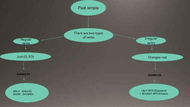 Mapa conceptual ingles Slide 2