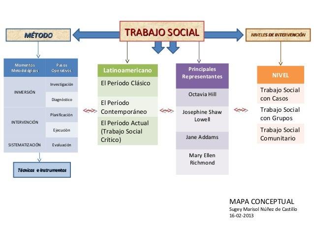 Mapa conceptual intro al ts ciclo i 2013 - Casos practicos trabajo social ...