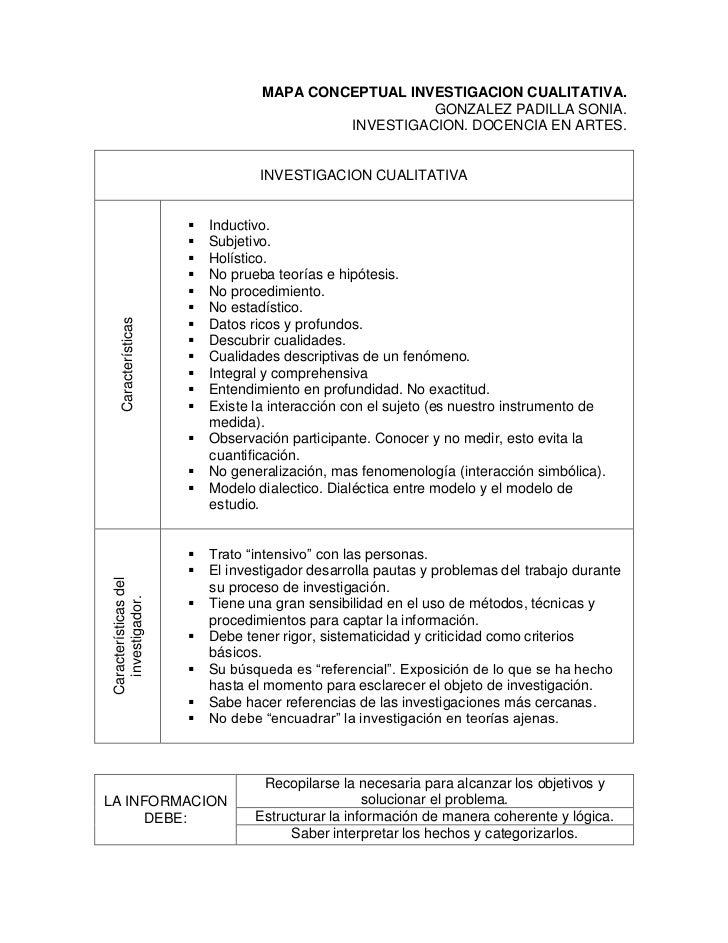 MAPA CONCEPTUAL INVESTIGACION CUALITATIVA.                                                     GONZALEZ PADILLA SONIA.    ...