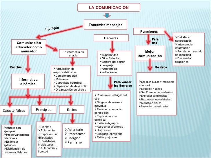 LA COMUNICACION Transmite mensajes Funciones <ul><li>Satisfacer necesidades </li></ul><ul><li>Intercambiar información </l...