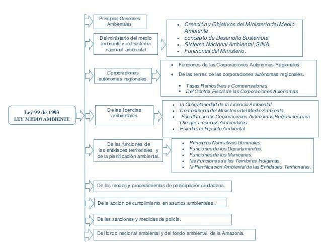 Ley 99 de 1993 LEY MEDIO AMBIENTE Principios Generales Ambientales Del ministerio del medio ambiente y del sistema naciona...