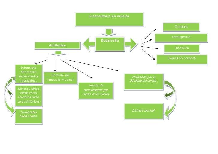Mapa conceptual licenciatura en musica
