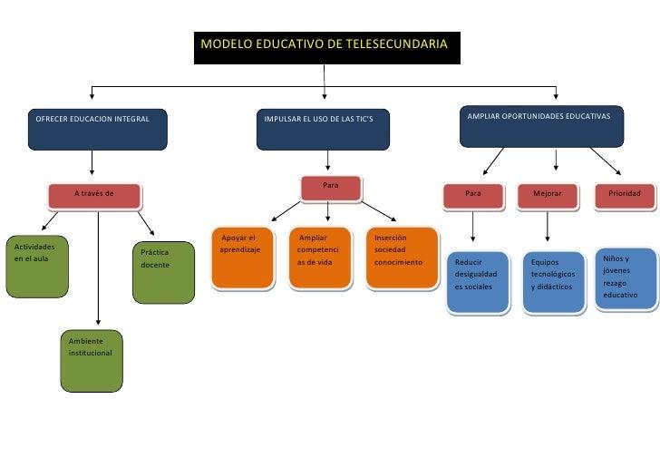 MODELO EDUCATIVO DE TELESECUNDARIA     OFRECER EDUCACION INTEGRAL                          IMPULSAR EL USO DE LAS TIC'S   ...