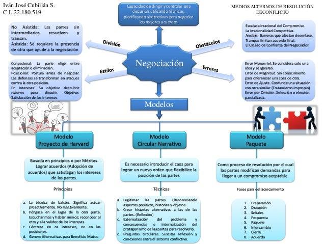 Negociación Capacidad de dirigir y controlar una discusión utilizando técnicas, planificando alternativas para negociar lo...