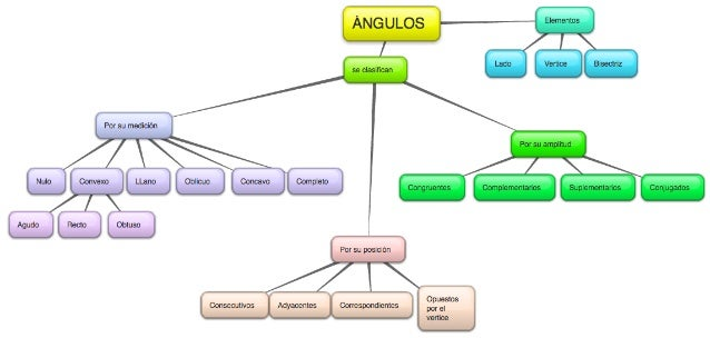 Mapa conceptual ángulos