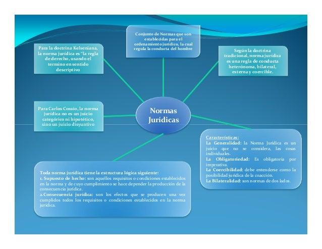 Mapa Conceptual Norma Juridica