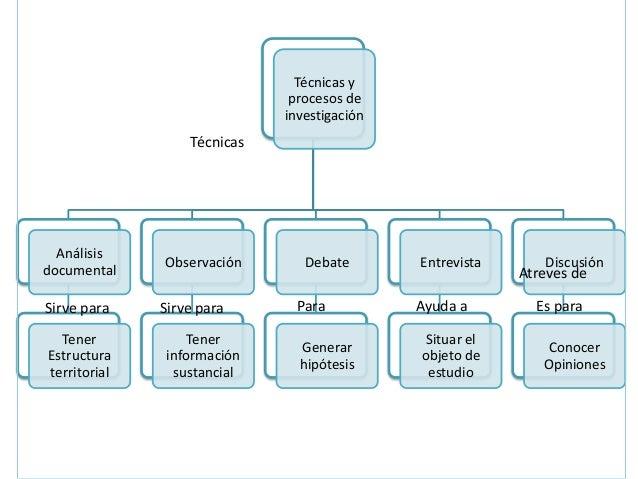 Técnicas y                              procesos de                             investigación                  Técnicas  A...