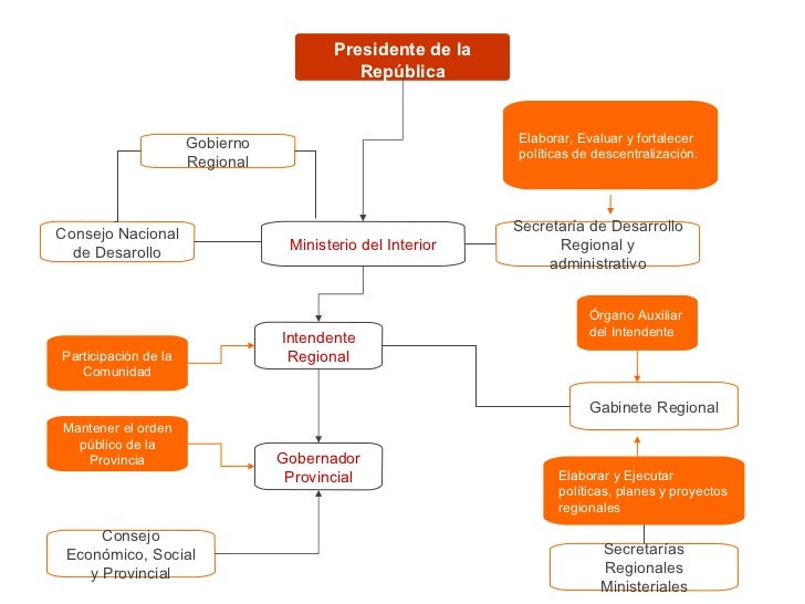 Mapa Conceptual Organigrama Pol Tico