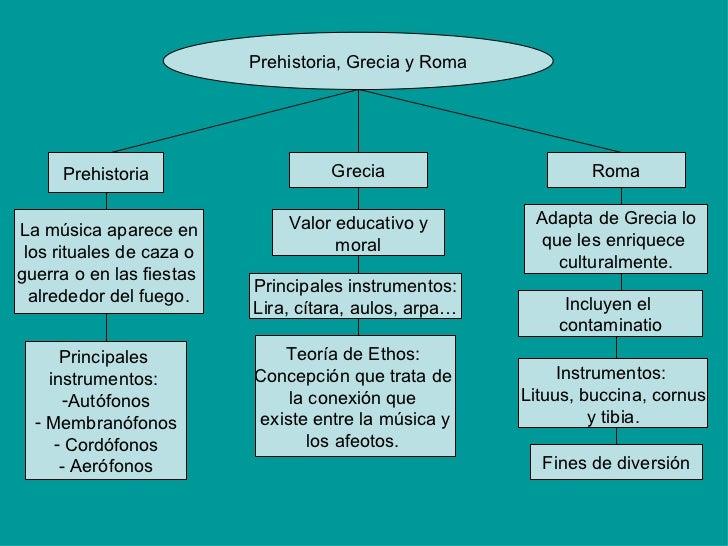 Prehistoria, Grecia y Roma Prehistoria La música aparece en los rituales de caza o guerra o en las fiestas  alrededor del ...