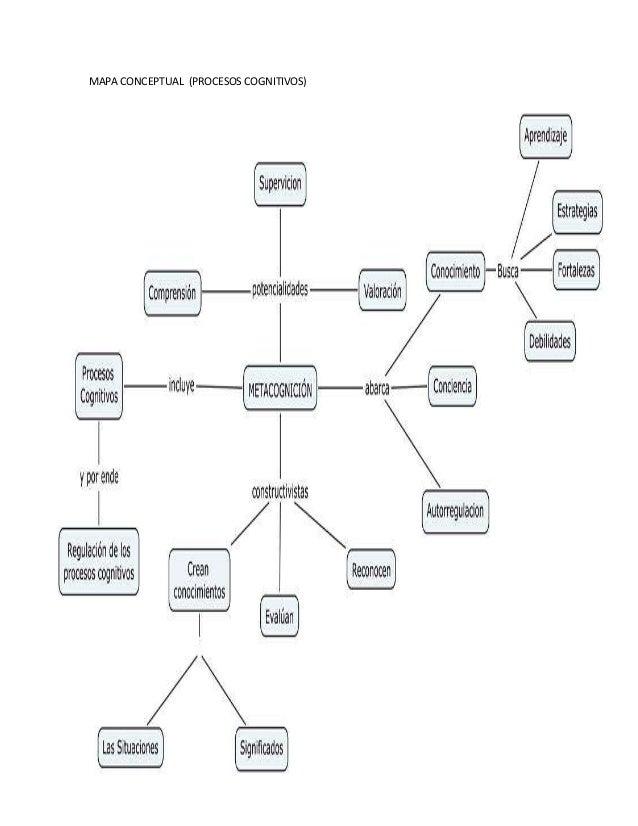 Mapa conceptual procesos cognitivos