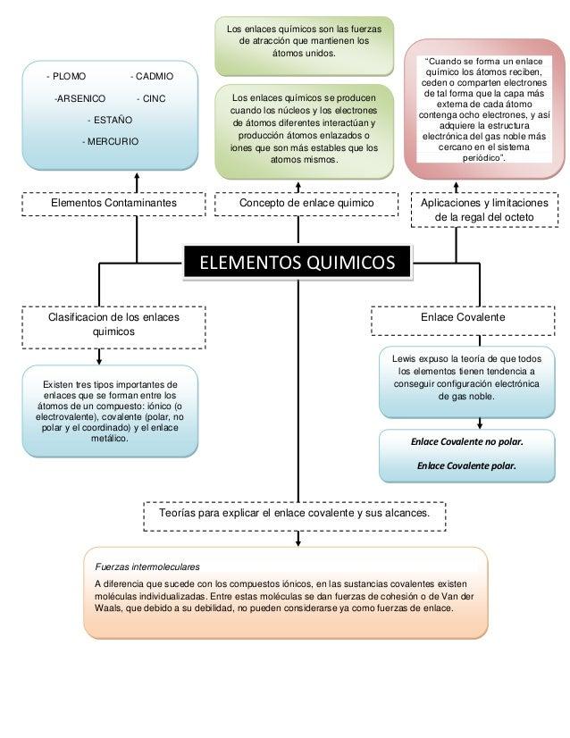 Mapa Conceptual Quimic 1