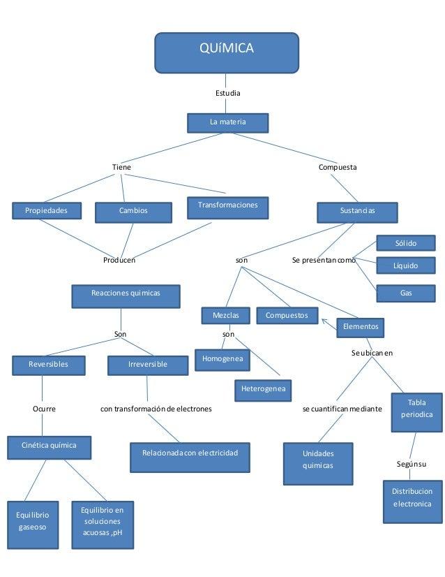 Mapa conceptual quimica estudia tiene compuesta producen son se presentan como son son se ubican en ocurre con transformacin mapa conceptual quimica prximos slideshares urtaz Choice Image