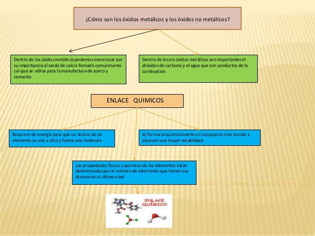 Mapa Conceptual Quimica 1 Power