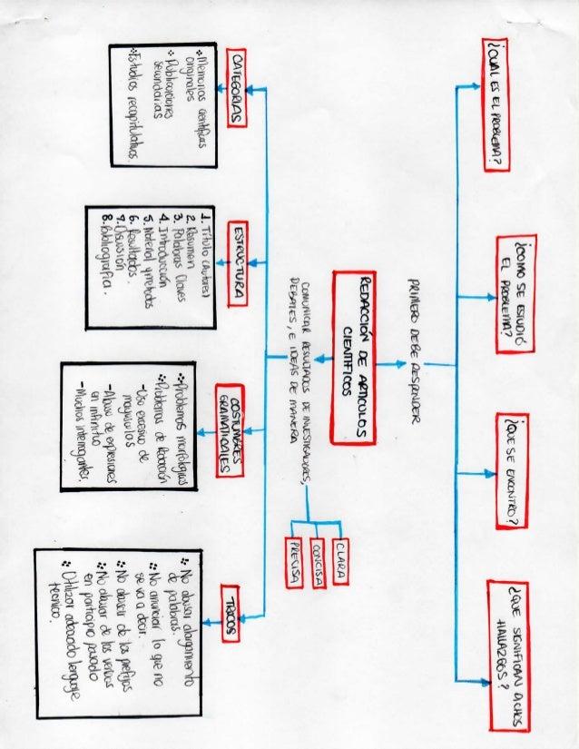Mapa Conceptual Redaccion De Articulo Cientifico