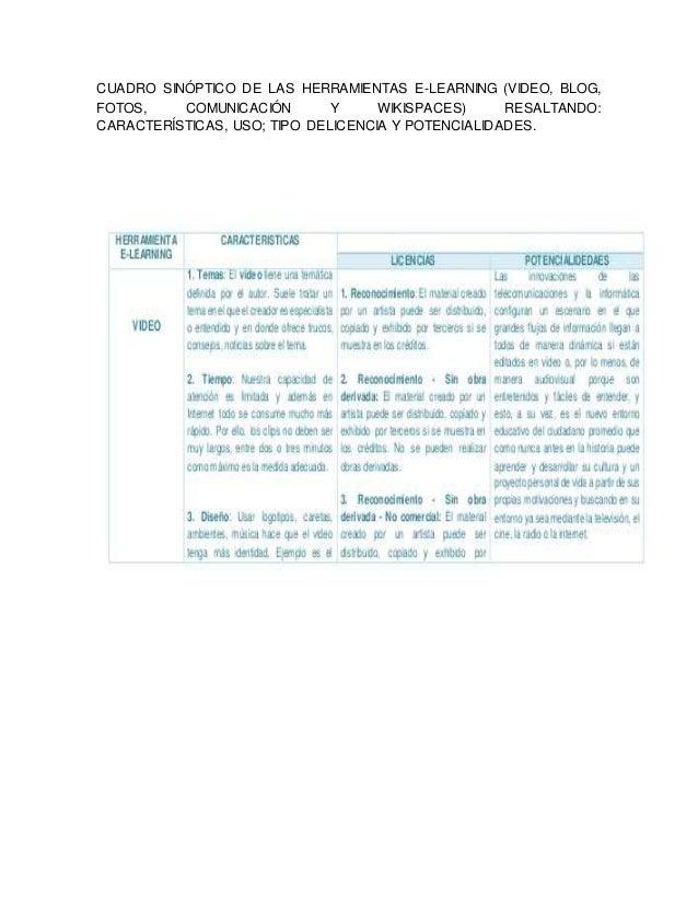 CUADRO SINÓPTICO DE LAS HERRAMIENTAS E-LEARNING (VIDEO, BLOG,  FOTOS, COMUNICACIÓN Y WIKISPACES) RESALTANDO:  CARACTERÍSTI...