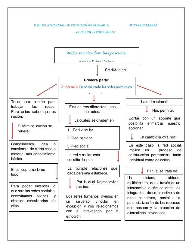 Mapa Conceptual Redes Sociales Familias Y Escuela