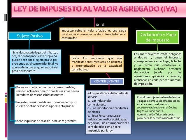 mapa iva Mapa conceptual regimen legal (ley iva) mapa iva