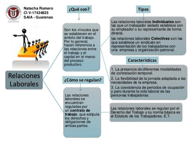 ¿'j    Natacha Romero  CIV-17424825  -v nm n g'  /  SAIA - Guarenas     Relaciones Laborales  ¿Qué son?   Son los vínculos...