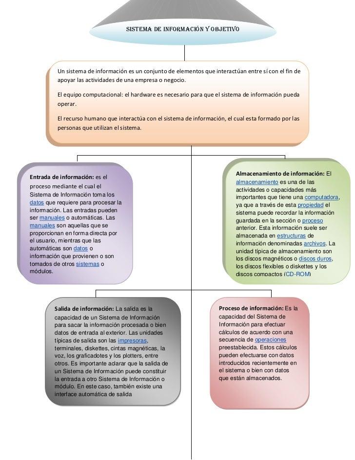 Salida de información: La salida es la capacidad de un Sistema de Información para sacar la información procesada o bien d...