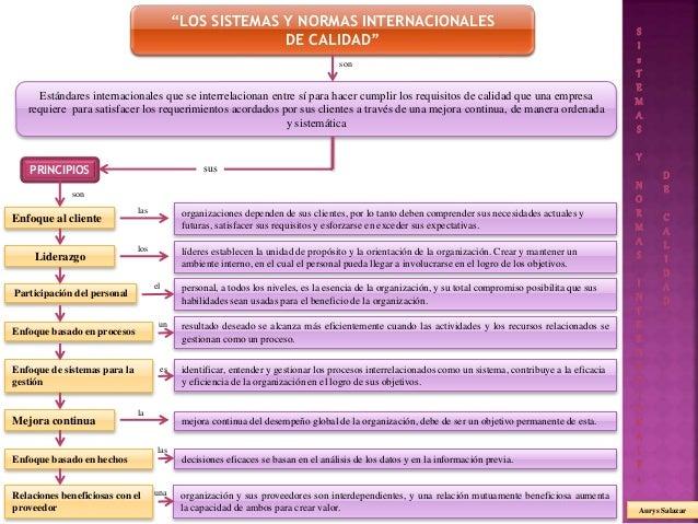 """""""LOS SISTEMAS Y NORMAS INTERNACIONALES DE CALIDAD"""" PRINCIPIOS Estándares internacionales que se interrelacionan entre sí p..."""