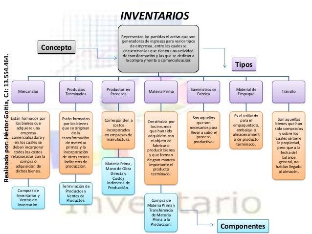 Mapa conceptual sobre inventarios for Explique que es una oficina