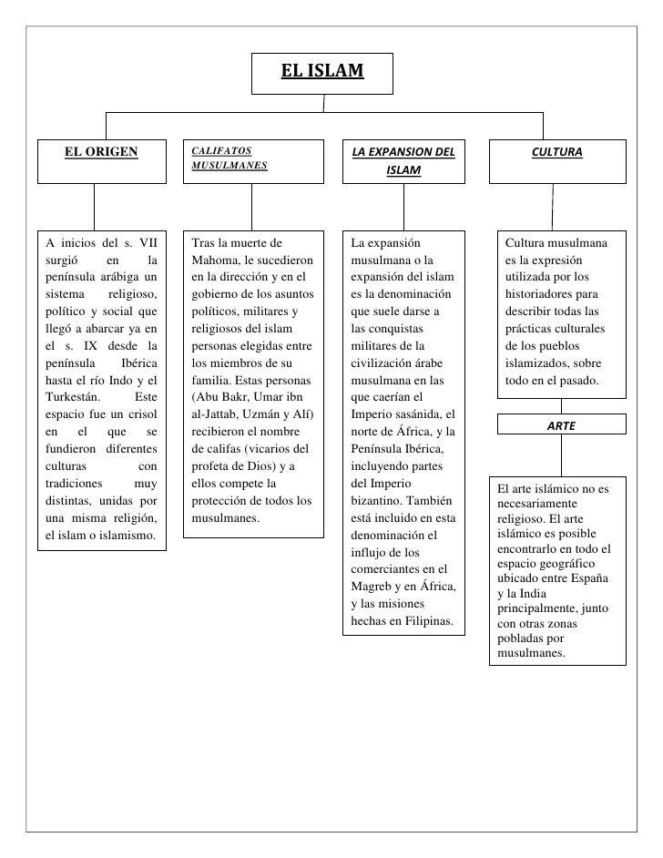 EL ISLAM   EL ORIGEN              CALIFATOS                  LA EXPANSION DEL              CULTURA                        ...