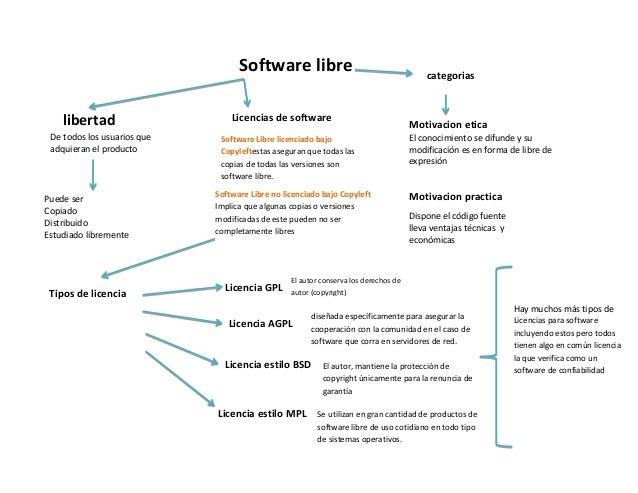 Mapa conceptual sofware libre for Diferencia entre licencia de apertura y licencia de actividad