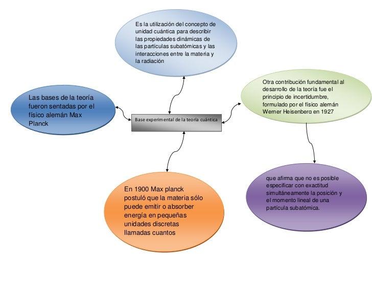 Es la utilización del concepto de                            unidad cuántica para describir                            las...