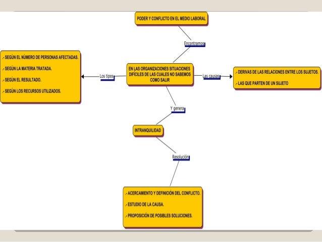 Mapa conceptual unidades iv y v