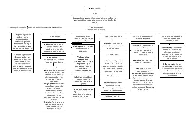 VARIABLES  SON  Los aspectos o características cuantitativas o cualitativas que son objeto de búsqueda respecto a las unid...