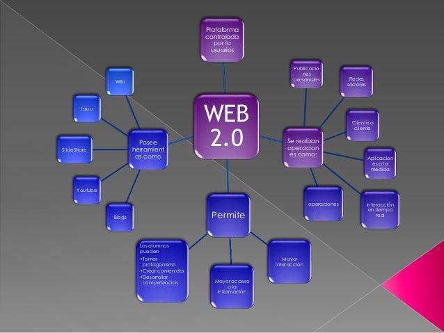 mapa-conceptual-web-20-1-638.jpg?cb=1431