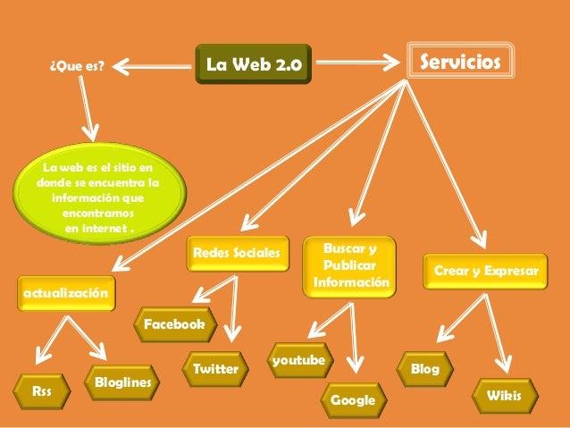 la-web-20-mapa-conceptual-2-638.jpg?cb=1