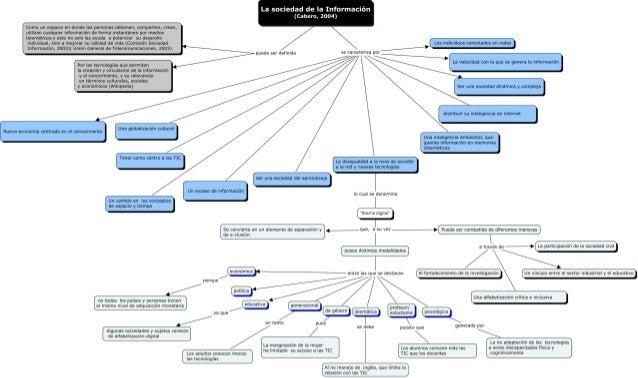 Mapa conceptual yudy silva.cmap.cmap