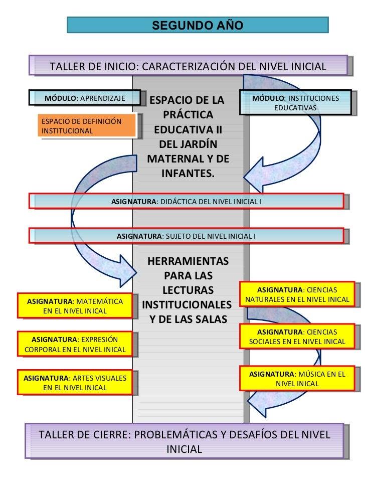 Mapa curricular pei for Diseno curricular de jardin maternal