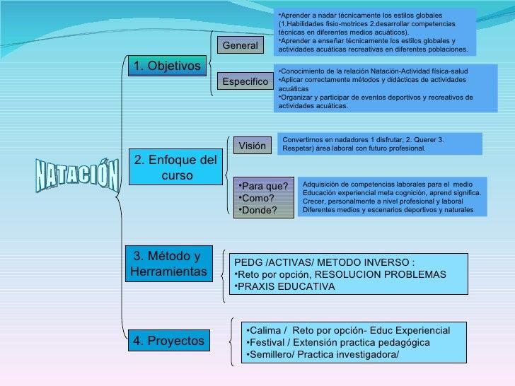 NATACIÓN 1. Objetivos 2. Enfoque del curso 3. Método y  Herramientas General Especifico <ul><li>Aprender a nadar técnicame...