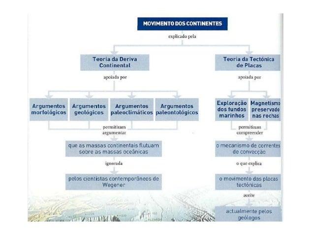 Mapa de conceitos deriva cont e tectonica Slide 2