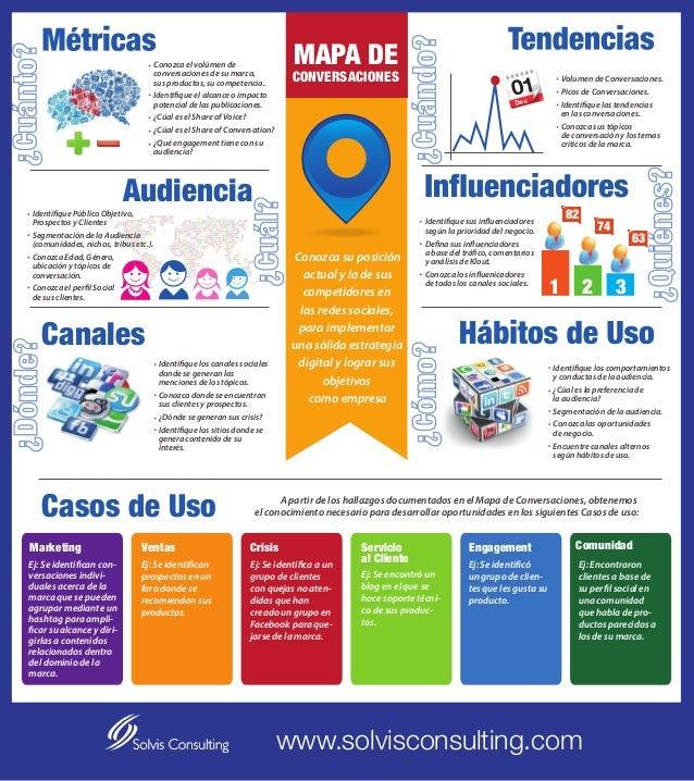 MAPA DE  Conozca el volúmen de conversaciones de su marca, sus productos, su competencia. Identifique el alcance o impacto...