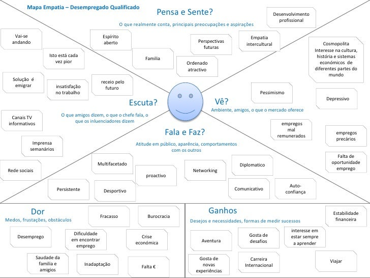 Mapa Empatia – Desempregado Qualificado                                                                               Pens...